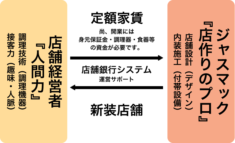 店舗銀行システム図